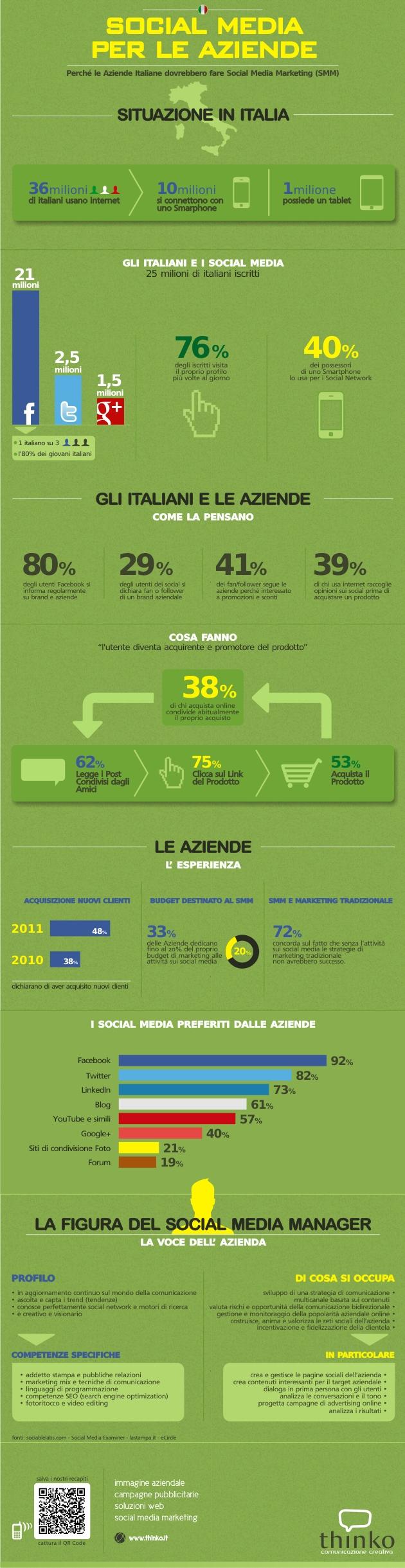 L' infografica sui Social Network e le aziende Italiane.