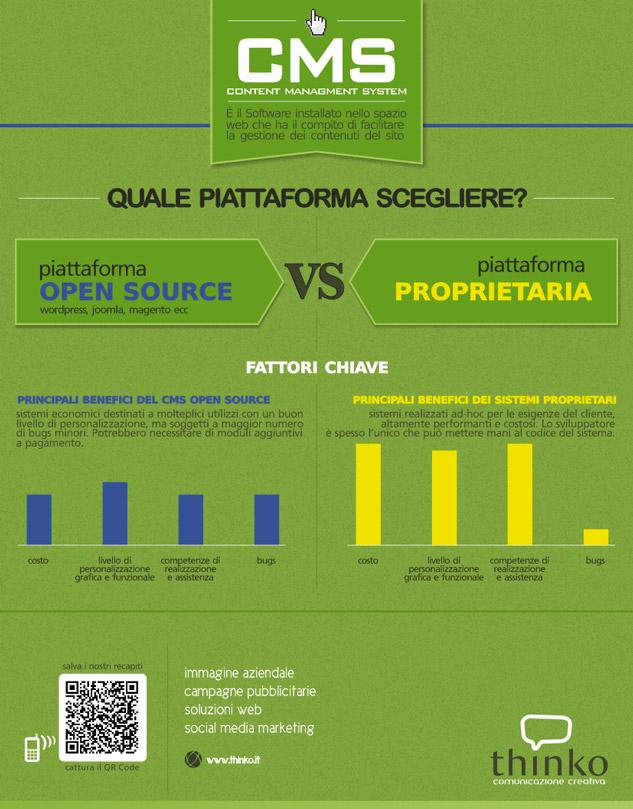 Quale piattaforma scelgliere per il proprio sito web - infografica