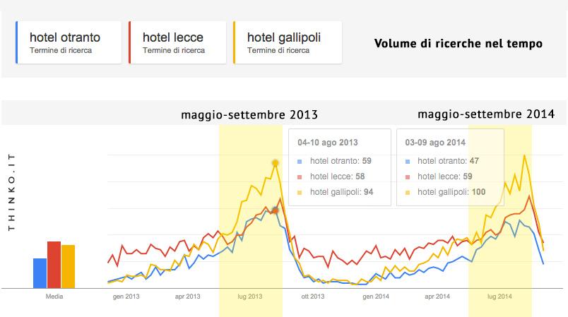 Turismo Salento: Le ricerche effettuate su Google